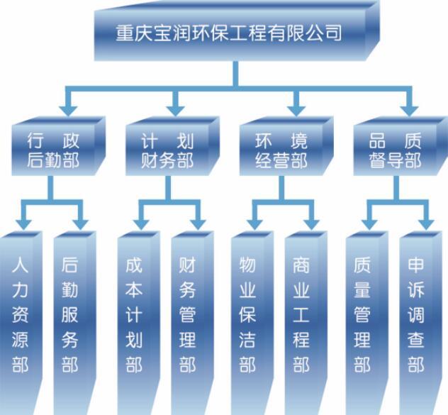 宝润环保公司架构.png