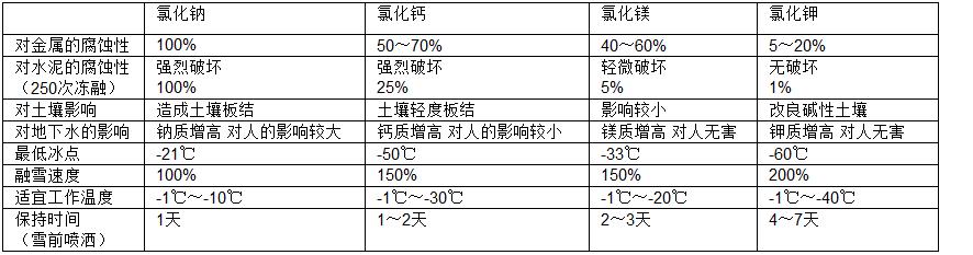 纳镁钙融雪剂