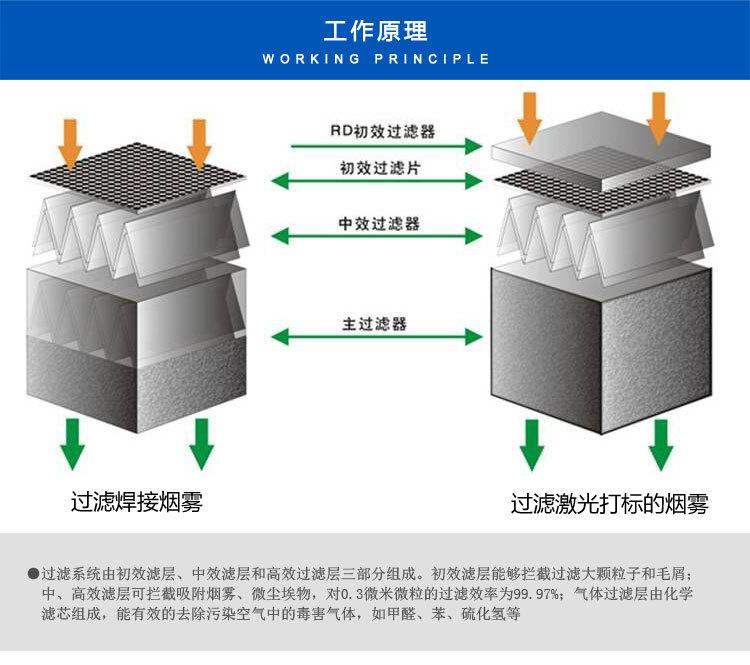 焊烟净化器厂家|烟雾净化器-东莞酷维环保净化科技有限公司