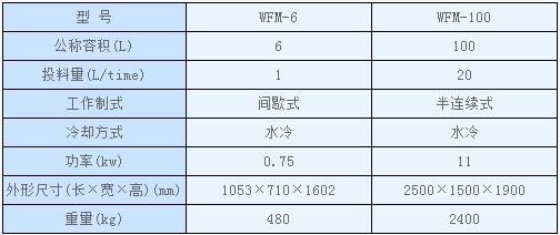 WFM 系列超微粉碎振動磨