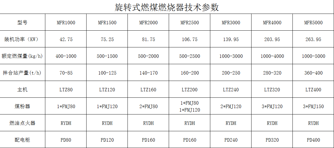 煤粉燃燒器技術參數.png