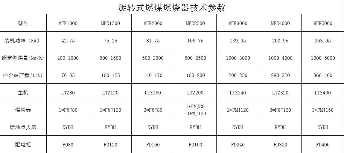 煤粉bwin app iphone技术参数.png