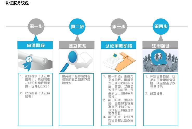 ISO13485 医疗器械行业质量管理体系认证.png