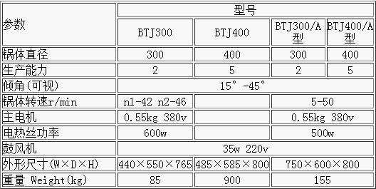 BTJ300/300A-600/600A型系列荸薺式糖衣機