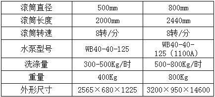 XT800BⅡ洗藥機