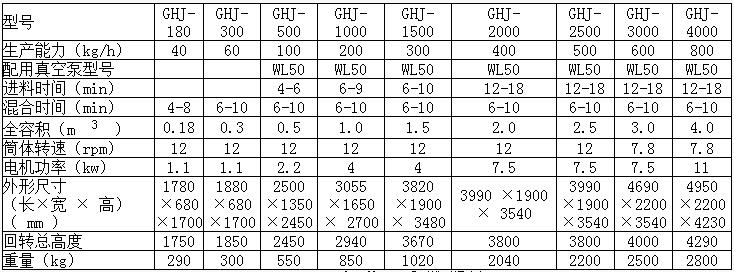 GHJ-V混合機