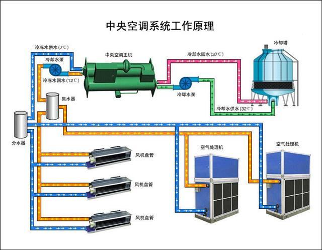 中央空调系统图.jpg