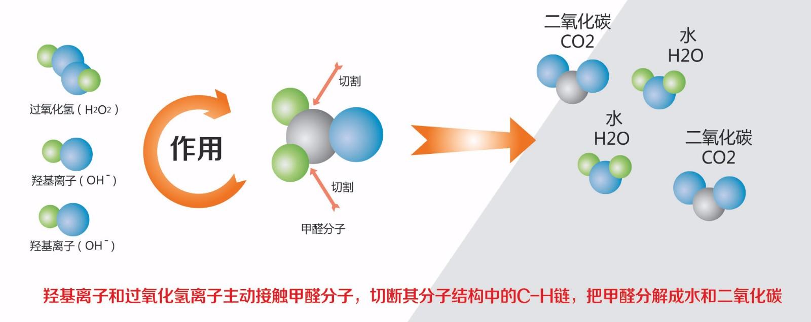 HEC技术:高能离子团技术|HEC技术:高能离子团技术-山西三洋制冷服务有限公司