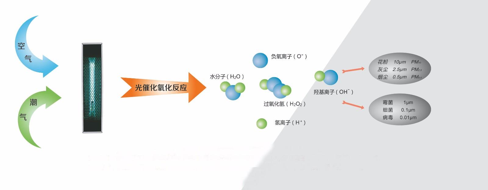 HEC技術:高能離子團技術|HEC技術:高能離子團技術-山西三洋制冷服務有限公司