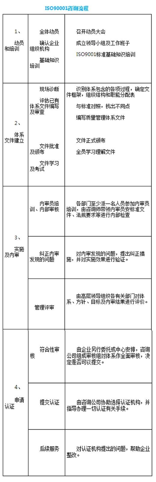 重慶ISO9001認證