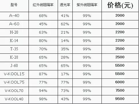 重庆汽车玻璃贴膜价格