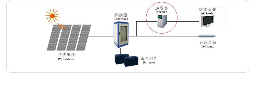 光伏逆变器|光伏发电-山东满堂新能源有限公司