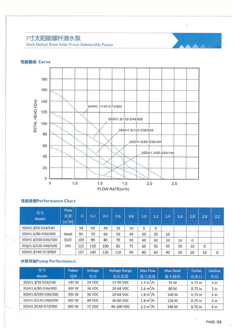 3寸太阳能螺杆潜水泵 太阳能水泵-广西南宁卓晟能新能源科技有限公司