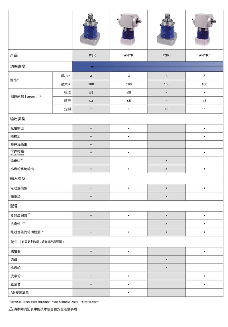 ANTR-双输出轴螺旋伞齿减速机(新机型) 行星减速器系列-深圳市彩83