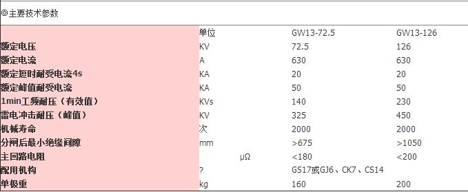 GW13户外隔离开关|GW13-博悦娱乐