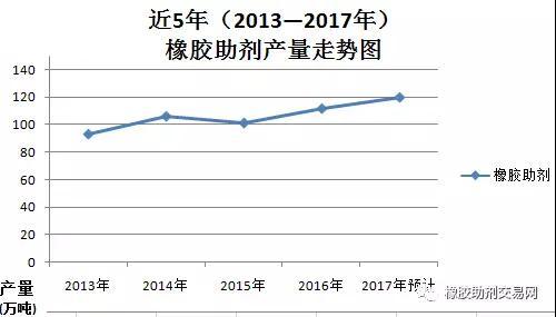 2017年橡胶助剂好行情,产量望突破120万吨!进入稳定发展阶段