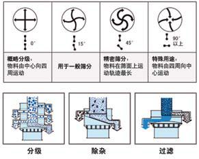 1000-1S标准型振动筛