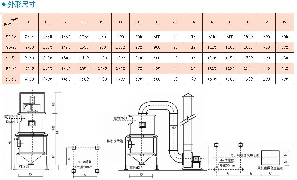 90型濕法除塵機組說明2.jpg