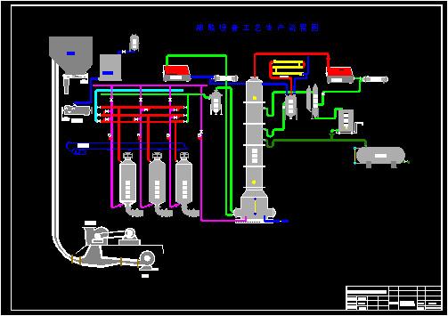 糠醛連續精制設備流程圖.jpg