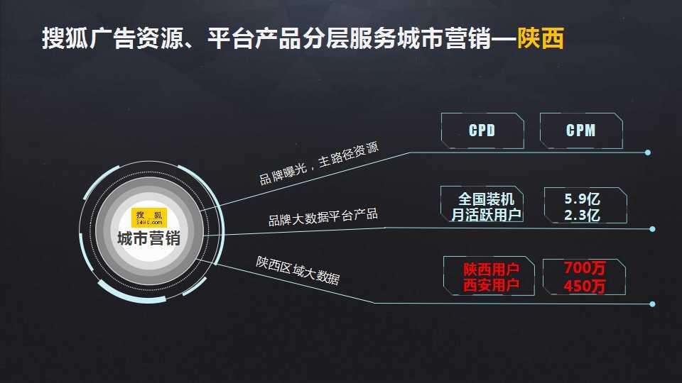 搜狐视频|搜狐广告投放-陕西亚游集团注册文化传播有限公司