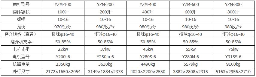 YZ系列振动磨机