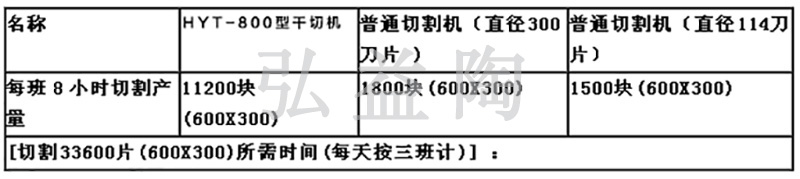 HYT-800型全自动干式单刀瓷砖切割磨边生产线|瓷砖切割机系列-金沙澳门官网4166-www.4166.com-金沙国际唯一官网