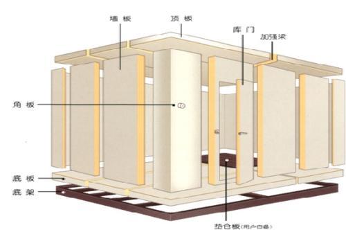 冷库板结构图