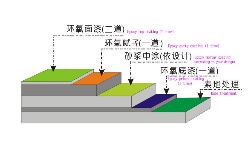 万博官网登录入口万博足球app漆 工序图.jpg
