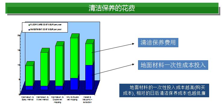 清潔保養的花費|產品優勢-甘肅地達建材有限公司