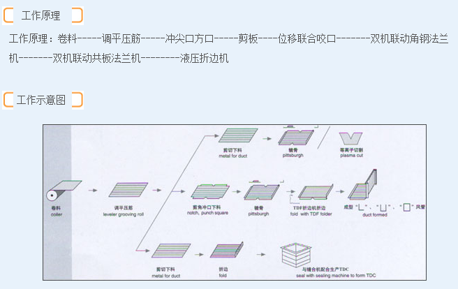 吉宏共板法兰风管生产V线