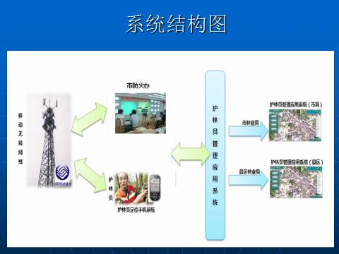 智慧森林防护管理系统|推荐产品-西安优盾警用装备有限公司