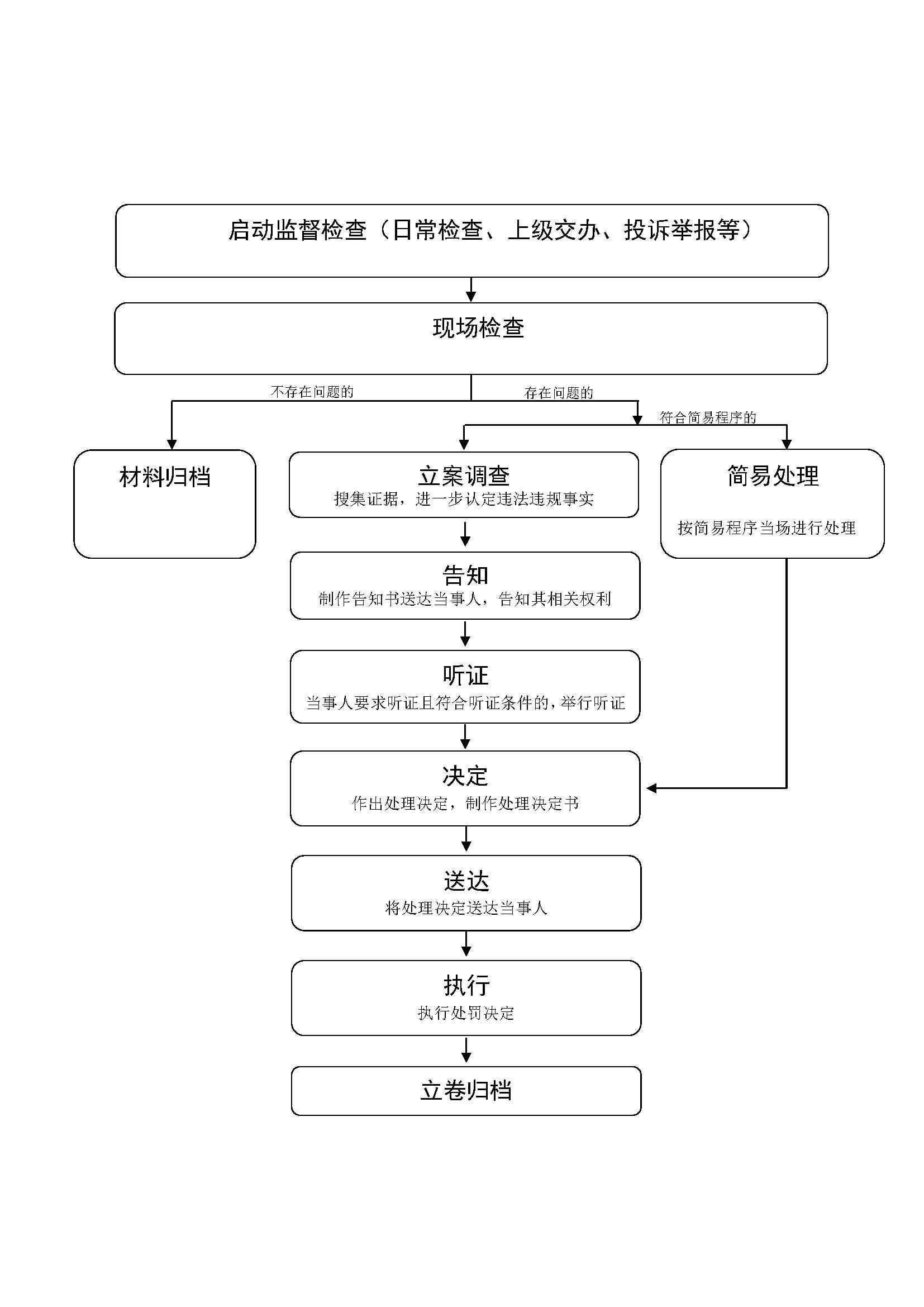 大庆市文化广电新闻出版局行政处罚流程运行图.jpg