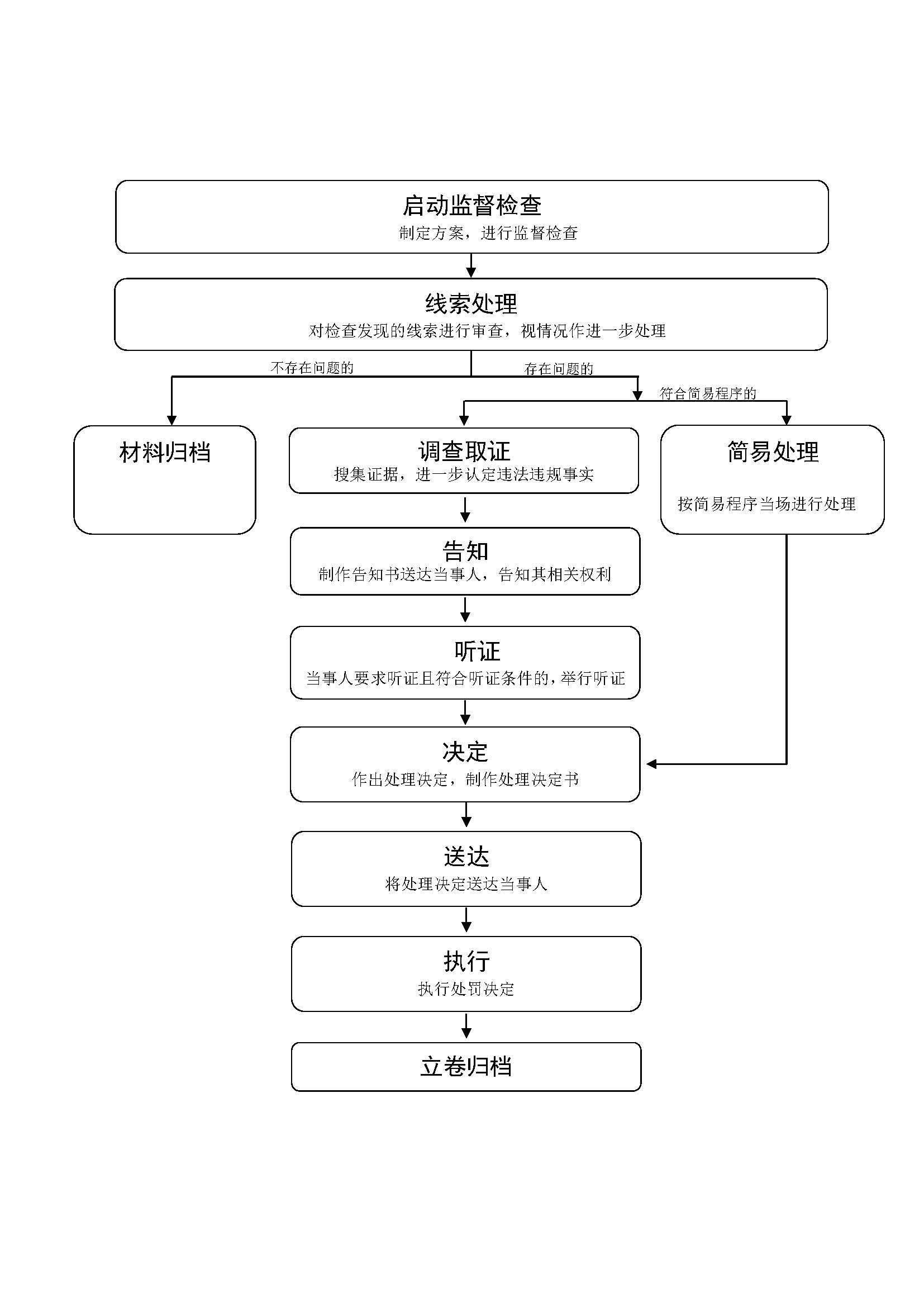 大庆市文化广电新闻出版局行政监督检查流程图.jpg