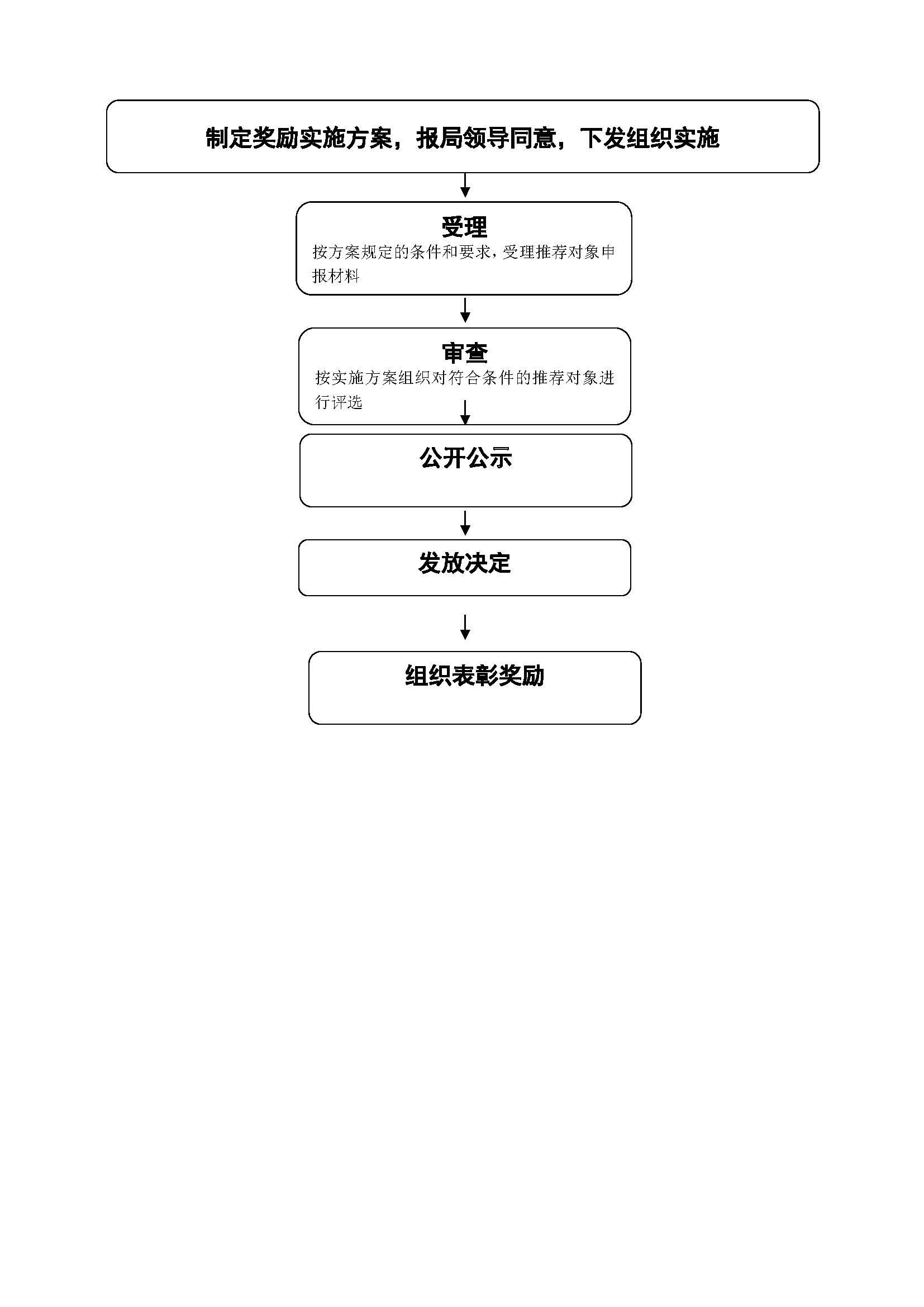大庆市文化广电新闻出版局行政奖励流程图.jpg