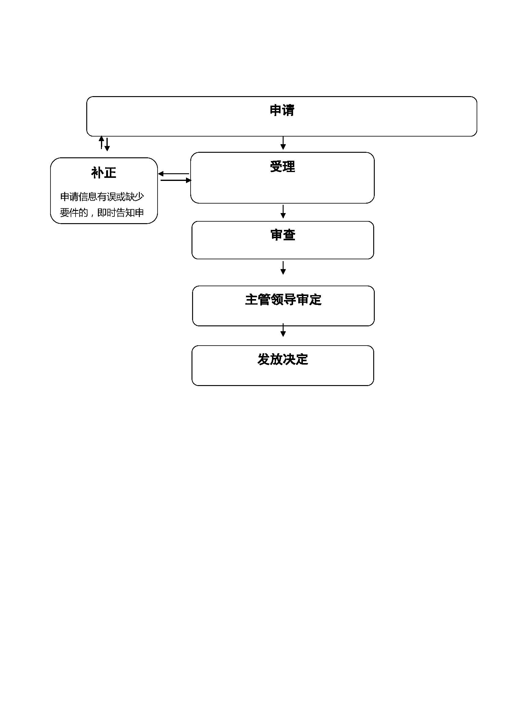 大庆市文化广电新闻出版局行政确认流程图.jpg