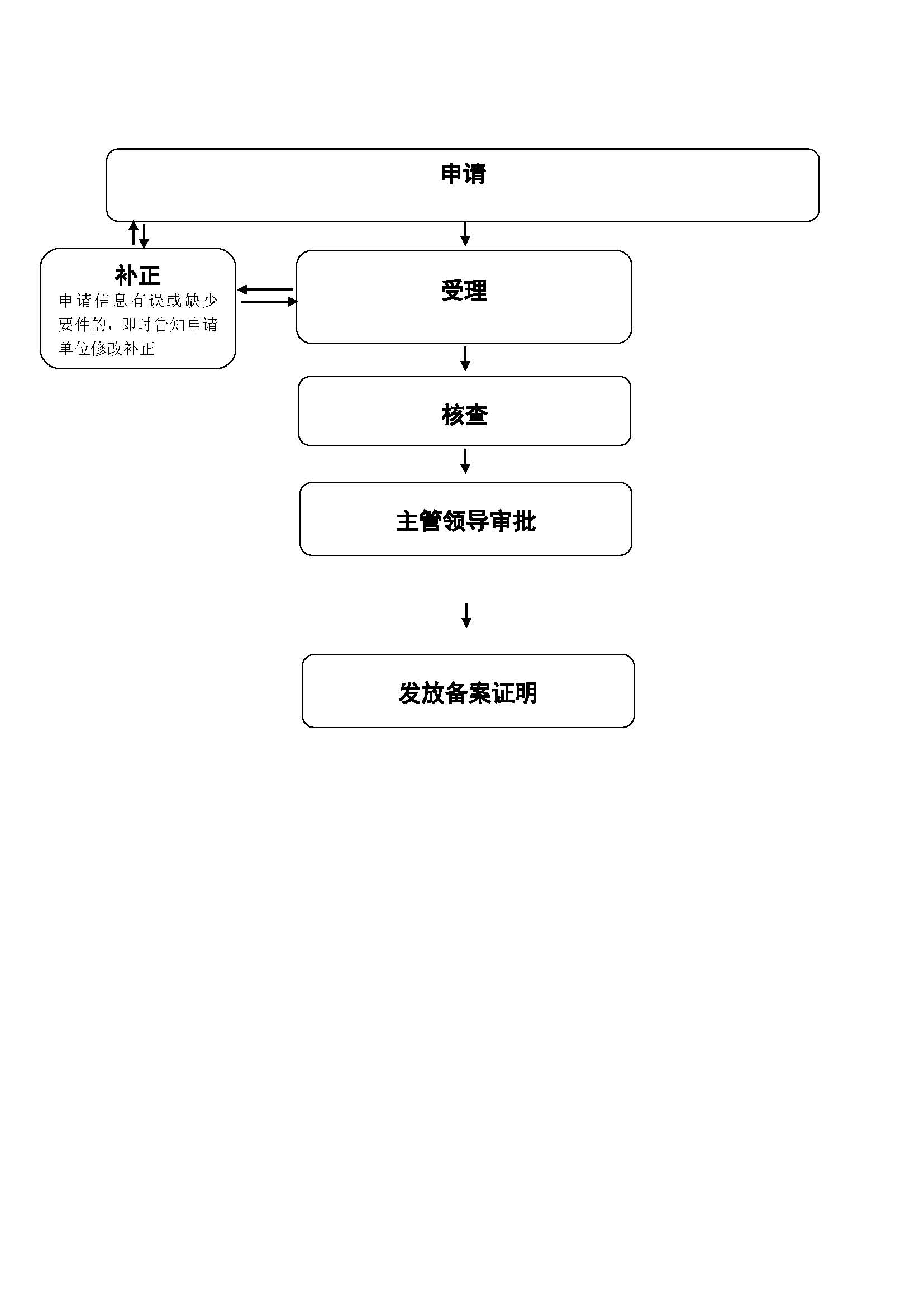 大庆市文化广电新闻出版局其他行政权力流程图.jpg