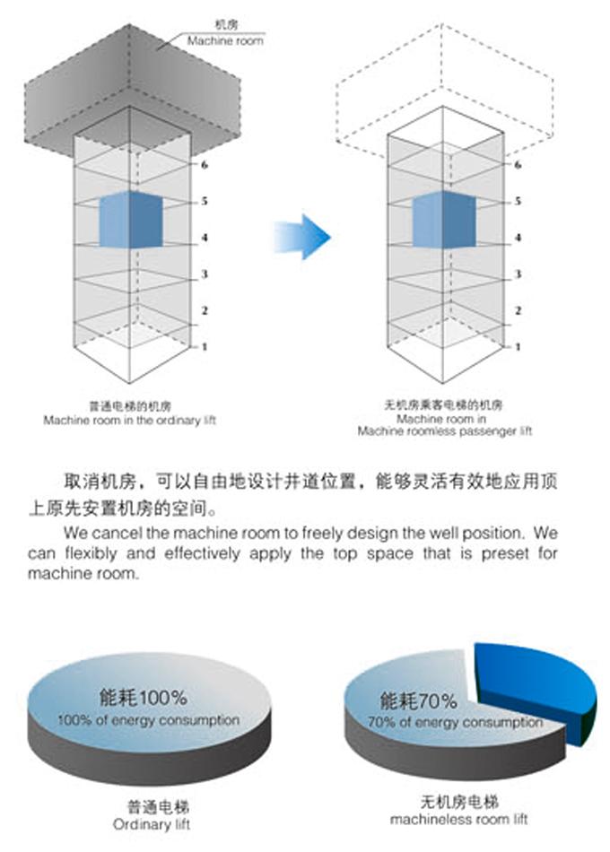 无机房乘客电梯|乘客电梯-宿迁富邦电梯有限公司
