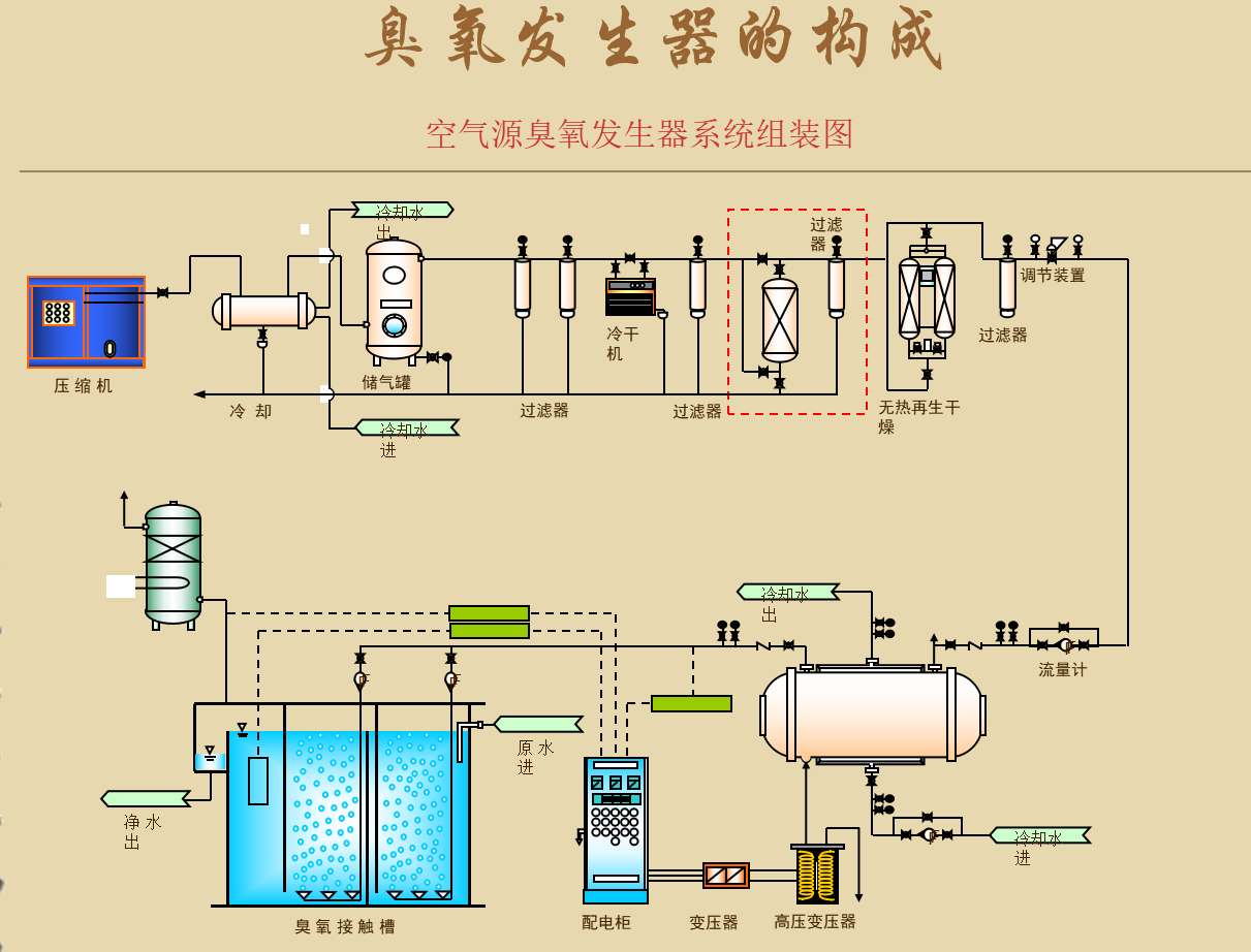 1,臭氧发生器工作原理 氧气(或空气)通过高频高压电场,使氧转化为