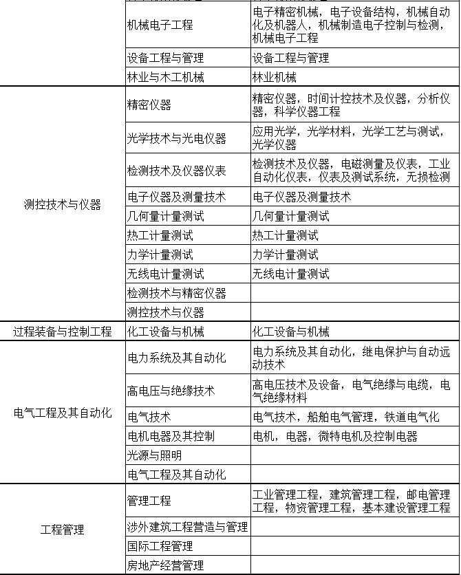 二级建造师现场审核及专业对应表|二级建造师-盘锦辽河职业培训学校