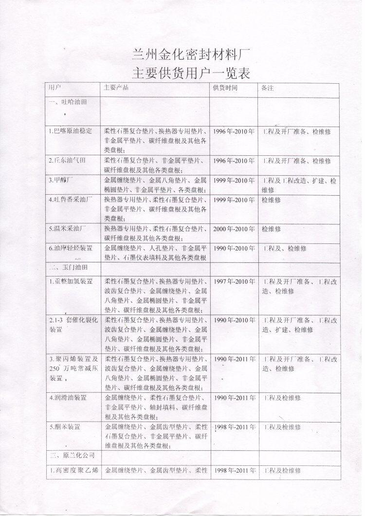 金化荣誉资质|公司动态-兰州金化密封材料厂
