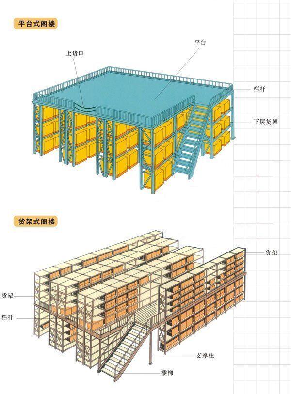 阁楼式货架|阁楼式货架-重庆市新百源金属制品有限公司